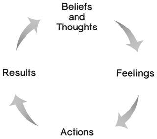 TFAR_BeliefsThoughts